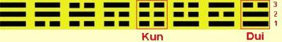 Dui trigram formája absztrakt értelemben a calabas formához hasonlít.