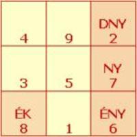 A gua számokat (személyes életenergia számokat) két csoportba osztjuk. Az ún. NYUGATI csoporthoz tartoznak, akiknek személyes energia száma 2, 6, 7 és 8. Kedvező irányaik: Nyugat, Észak-Nyugat, Dél-Nyugat és Észak-Kelet.