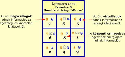 Építés éve: 2006, Periódus: 8, Homlokzati irány: DK1 120°