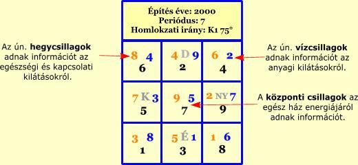 Építés éve: 2000, Periódus: 7, Homlokzati irány: DK1 120°
